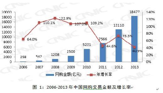 CNNIC报告:中国网购正在远离价格驱动