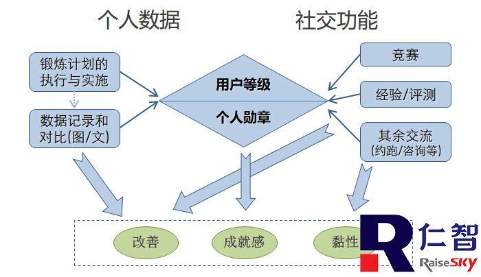 网站功能分析结构图