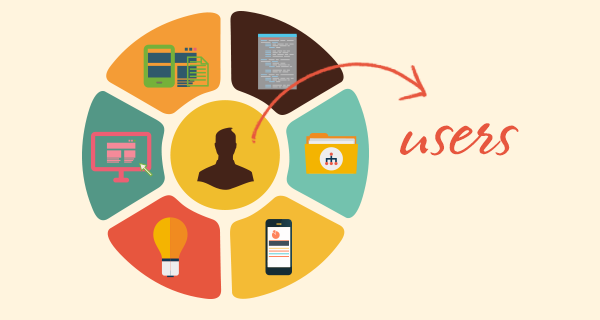 为什么产品开发需要做用户体验研究?